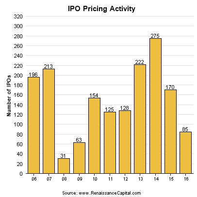 Exercise pre-ipo stock options