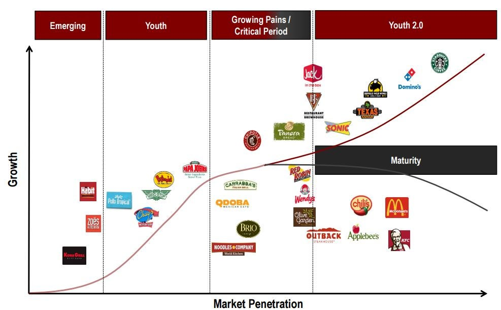 "mcdonald product life cycle Product life cycle the product life cycle (plc) is the stages that a product may go through over time according to philip kotler it is ""an attempt to recognize distinct stages in sales history of the product."