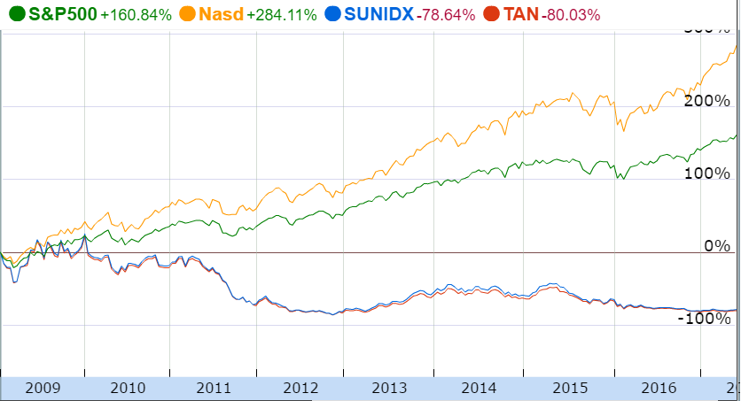 Figure 2: While the NASDAQ (Nasd, yellow) and S&P 500 (S&P500, green) have edged higher since 2009, the Shanghai Index (SUNIDX, blue) and solar stocks, as represented by the MAC Global Solar Energy Index (Guggenheim Solar ETF [TAN]) (TAN, red), have fallen and, since 2012, stagnated. Image created from Google Finance Chart.